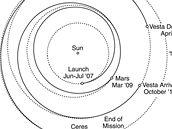 Dráha sondy Dawn ve Sluneční soustavě