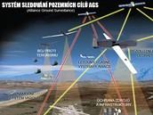 Použití systému sledování pozemních cílů NATO