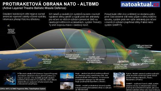 Protiraketová obrana NATO