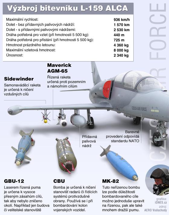 infografika - Výzbroj letounu L-159 ALCA