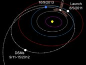 Dráha letu sondy Juno