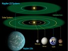 Porovnání naší Sluneční soustavy a systému, kde se nachází nově objevená hvězda. Zelená oblast značí obyvatelnou zónu.
