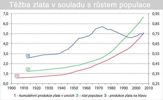 Těžba zlata v souladu s růstem populace. Zdroj: Goldsheet Mining Directory