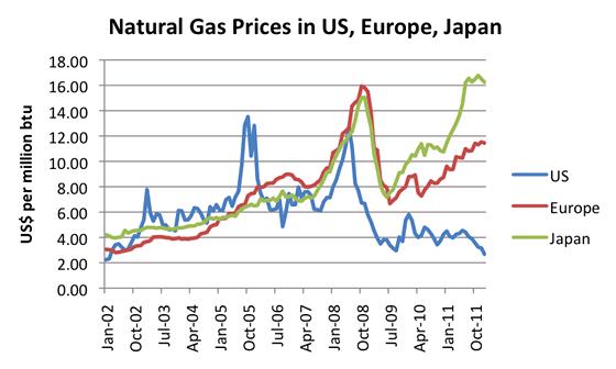 Vývoj cen plynu na velkoobchodních trzích v USA, Evropě a Japonsku. Je vidět,