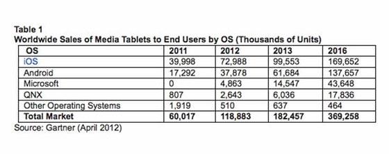 Odhadovan� prodeje tablet� podle spole�nosti Gartner
