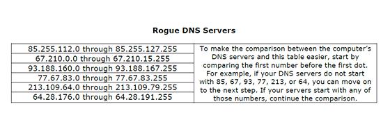 Přehled škodlivých DNS adres