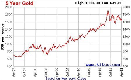 Vývoj ceny zlata za 5 let