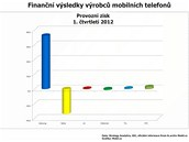 Finann vsledky nejvtch vrobc mobilnch telefon za 1. tvrtlet 2012