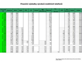 Finann vsledky vrobc mobilnch telefon