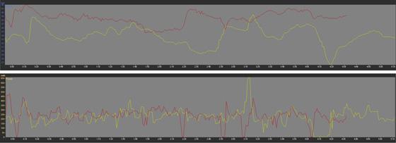 Graf naho�e: rychlostn� profil � porovn�n� absolutn�ch rychlost� v jednotliv�ch