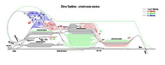 Takto měla po dokončení vypadat seřaďovací stanice Žilina-Teplička podle