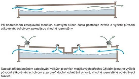 Schéma funkce zateplené dvouplášťové střechy