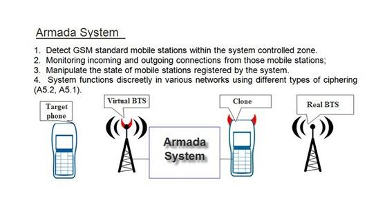 Systém Armada pro odposlech telefonování v GSM sítích