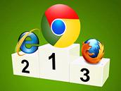 Google Chrome se stal nejpou��van�j��m prohl�e�em v roce 2012.