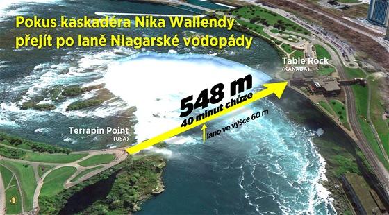 GRAFIKA: Pokus kaskad�ra Nika Wallendy p�ej�t po lan� Niagarsk� vodop�dy