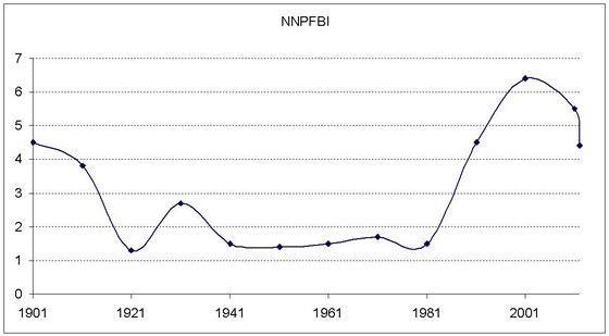 Nature Index kupní síly Nobelovy ceny v ekvivalentech Ferrari (NIKSNEF)