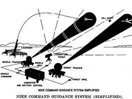 Schema systému MIM-14 Nike Hercules používajícího COLOS