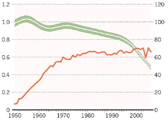 Graf ukazuje, kolik ryb ryb��i ulov� na jednotku v�konu sv�ch lod� (zelen�,