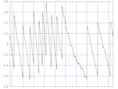 Graf ukazuje rozdíly mezi časem založeným na atomových hodinách (tzv.