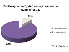 Znalost životnosti LEDky