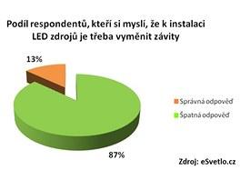 Výměna závitů při instalaci LED