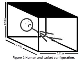 """Konfigurace zvažovaná v práci """"Pohřben zaživa"""" s rozměry uvažované rakve."""