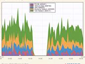 Provoz odpojených syrských serverů během pátku 20. července