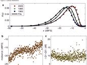 Dal��m trendem je postupn� n�r�st relativn� hlasitosti (dBFS).