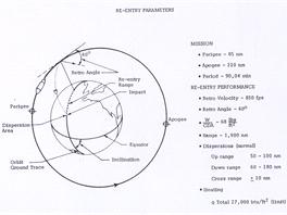 Schéma obletu Země a uvolnění kapsle z orbity