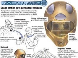 Robonaut 2 (GM, NASA) - infografika