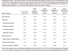 Kromě obecného IQ testu vědci sledovali také změny v jednotlivých oblastech