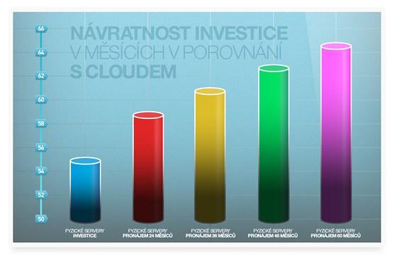 Návratnost investice v měsících v porovnání s cloudem