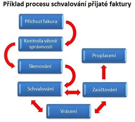 Schvalovani_FA