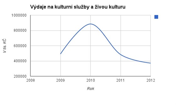 Vdaje na kulturn sluby a ivou kulturu MK