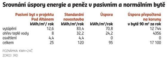 tabulka energeticky pasivní byty