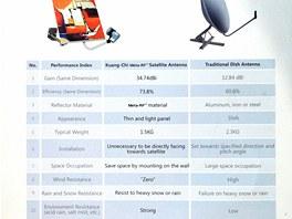 Porovnání satelitní antény s technologií Meta-RF s klasickou parabolickou