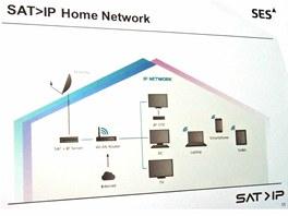 Systém SAT>IP přinese možnost distribuvoat v domě televizní kanály ze satelitu