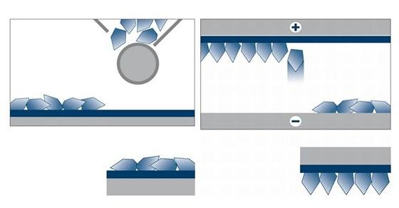 Mechanická a elektrostatická metoda nanášení brusných zrn