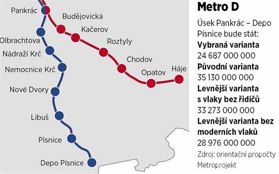 Mapka - plánovaná trasa metra D