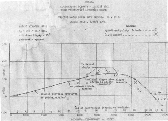 Graf výšky krátkého letu iljušinu. Na grafu je vidět, že letoun přešel do