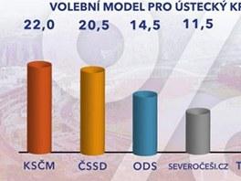 Výsledky předvolebního průzkumu pro Českou televizi v Ústeckém kraji