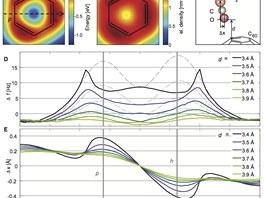Měření interakce molekuly CO s atomy vzorku při různé konfiguraci (vzdálenost d...