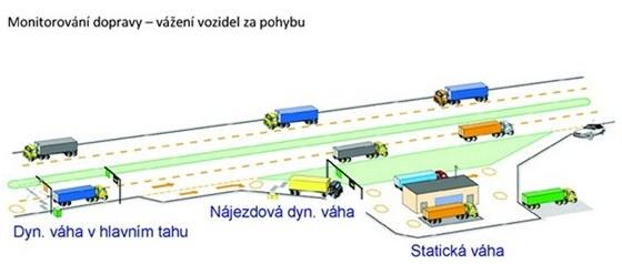 Vážení vozidel za pohybu