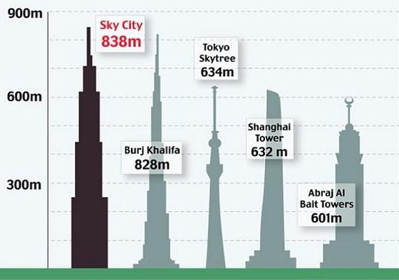 Mrakodrap Sky City se stane nejvyšší stavbou.