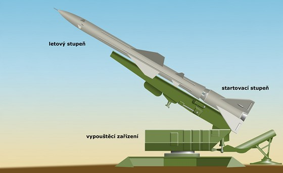 Jediným bojově nasazeným typem raket v období Kubánské krize byly 3 ks řízené