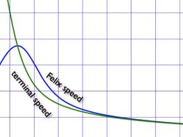 Porovnání odhadované rychlosti pádu Felixe Baumgartera (modře) a maximální