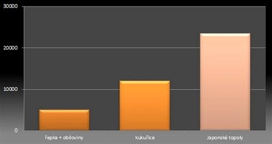 Japonský topol -  graf shrnuje průměrný zisk za sezónu z jednoho hektaru. V