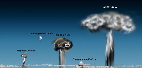 """Atomové hřiby byly bohužel těmi rozměrově nejvýraznějšími projevy lidské civilizace vůbec. Naštěstí nad naší planetou trčely jen po krátkou dobu a v omezeném množství. Vlevo bomba z Nagasaki, uprostřed hřib prvního prototypu vojensky použitelné americké vodíkové pumy (TX-21). Vpravo pak hřib, který vytvořila """"Car bomba"""". Pro srovnání jsou na nich ještě výška nejvyššího seskoku s padákem a nejvyšší hory vůbec."""