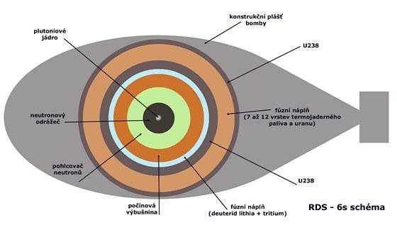 """Přesný popis řešení bomb typu """"loupáček"""" je dosud tajný. Ve středu se nachází štěpná nálož z plutonia, kterou přivede do superkritického stavu chemická výbušnina. Tlak a teplo ze štěpného procesu rozběhne jadernou syntézu ve fúzní náplni. Rychlé neutrony uvolněné při slučování jader atomů rozštěpí jádra uranu 238 v následující vrstvě. Vzniklý žár rozběhne fúzi v další vrstvě. Proces pokračuje do té doby, dokud uvolněná energie nerozptýlí štěpné i fúzní hmoty. Mohutnost bomb typu """"loupáček"""" je proto omezená."""