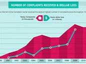 Počet stížností na internetové podvody stoupá, stejně jako odhadované finanční